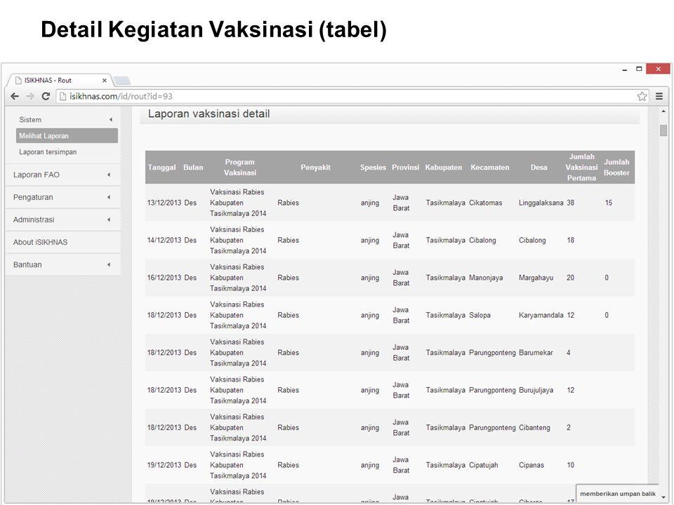AUSTRALIA INDONESIA PARTNERSHIP FOR EMERGING INFECTIOUS DISEASES Detail Kegiatan Vaksinasi (tabel)