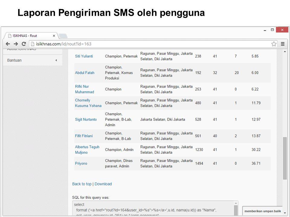 AUSTRALIA INDONESIA PARTNERSHIP FOR EMERGING INFECTIOUS DISEASES Laporan Pengiriman SMS oleh pengguna