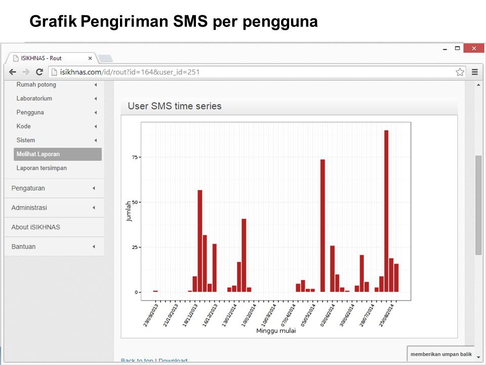 AUSTRALIA INDONESIA PARTNERSHIP FOR EMERGING INFECTIOUS DISEASES Grafik Pengiriman SMS per pengguna