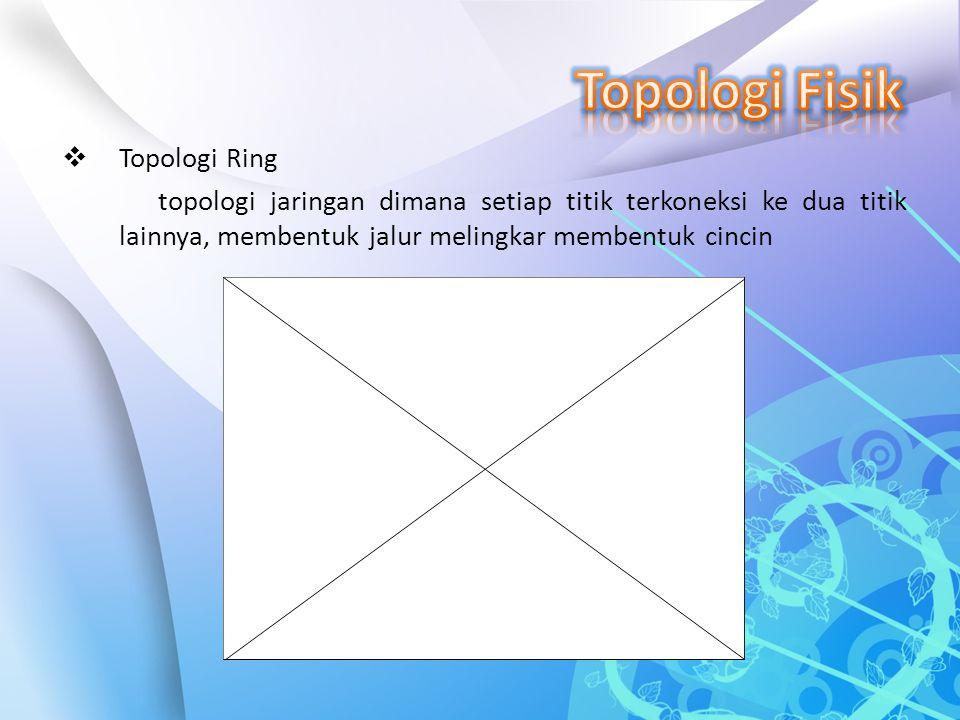  Topologi Ring topologi jaringan dimana setiap titik terkoneksi ke dua titik lainnya, membentuk jalur melingkar membentuk cincin