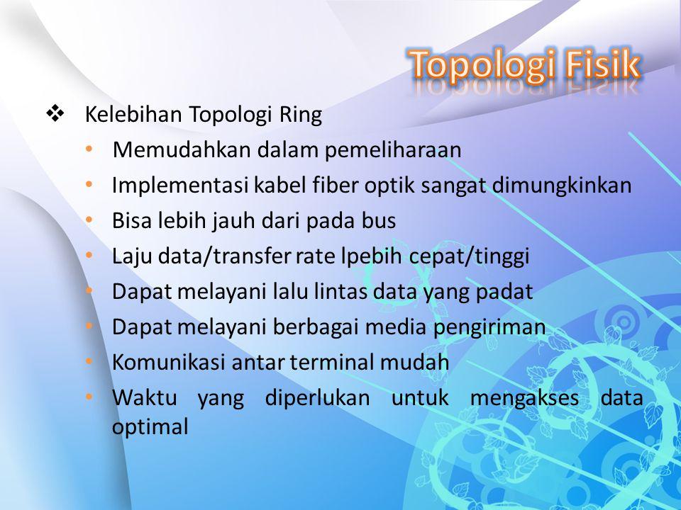  Kelebihan Topologi Ring Memudahkan dalam pemeliharaan Implementasi kabel fiber optik sangat dimungkinkan Bisa lebih jauh dari pada bus Laju data/tra