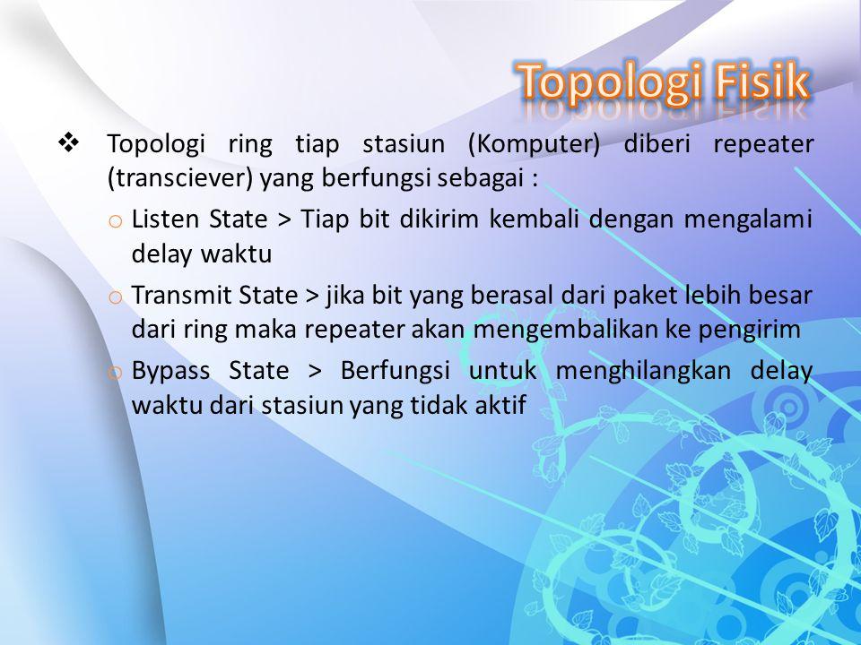  Topologi ring tiap stasiun (Komputer) diberi repeater (transciever) yang berfungsi sebagai : o Listen State > Tiap bit dikirim kembali dengan mengal