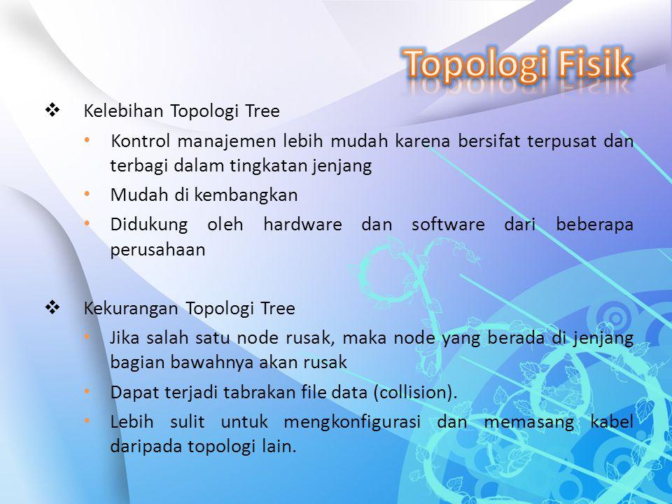  Kelebihan Topologi Tree Kontrol manajemen lebih mudah karena bersifat terpusat dan terbagi dalam tingkatan jenjang Mudah di kembangkan Didukung oleh