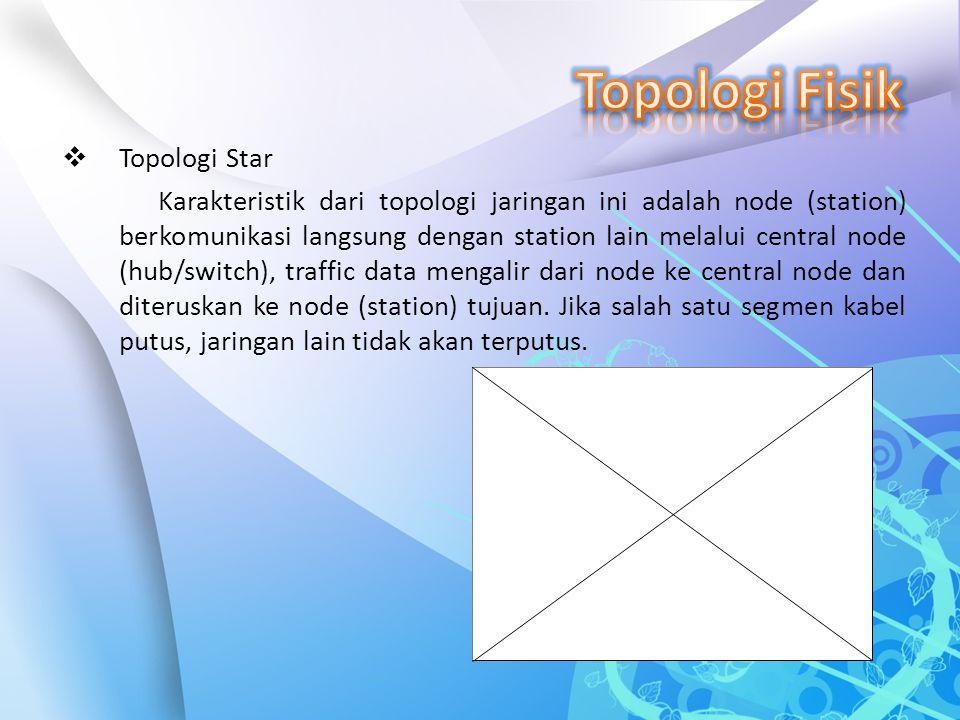  Topologi Star Karakteristik dari topologi jaringan ini adalah node (station) berkomunikasi langsung dengan station lain melalui central node (hub/sw