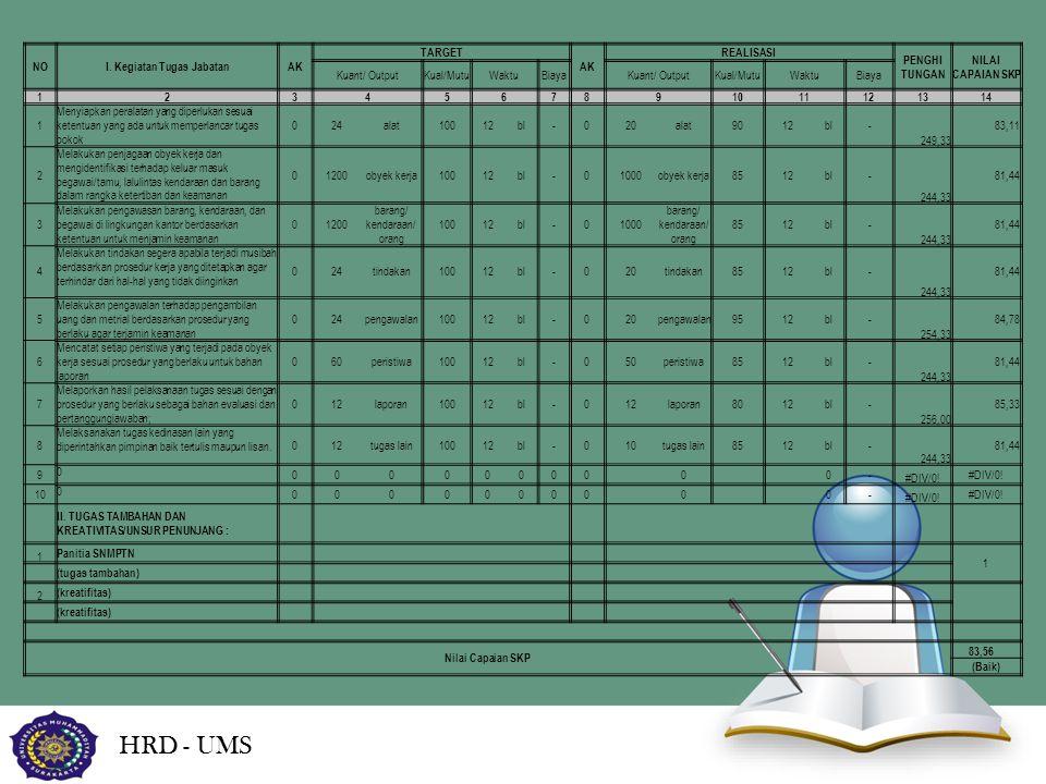 HRD - UMS NOI. Kegiatan Tugas JabatanAK TARGET AK REALISASI PENGHI TUNGAN NILAI CAPAIAN SKP Kuant/ OutputKual/MutuWaktuBiayaKuant/ OutputKual/MutuWakt