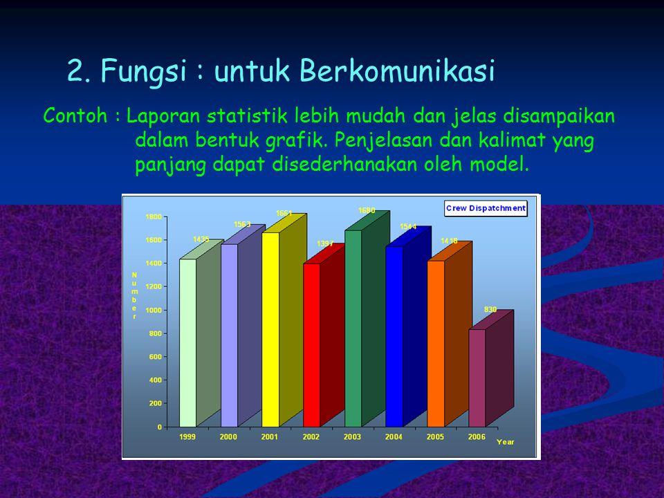 2. Fungsi : untuk Berkomunikasi Contoh : Laporan statistik lebih mudah dan jelas disampaikan dalam bentuk grafik. Penjelasan dan kalimat yang panjang