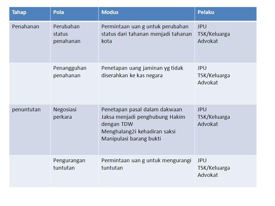 TahapPolaModusPelaku PenahananPerubahan status penahanan Permintaan uan g untuk perubahan status dari tahanan menjadi tahanan kota JPU TSK/Keluarga Ad