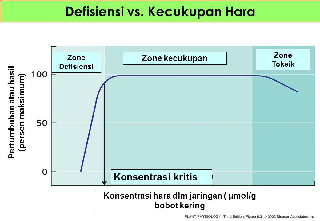Defisiensi vs. Kecukupan Hara Konsentrasi kritis Konsentrasi hara dlm jaringan ( µmol/g bobot kering Pertumbuhan atau hasil (persen maksimum) Zone kec