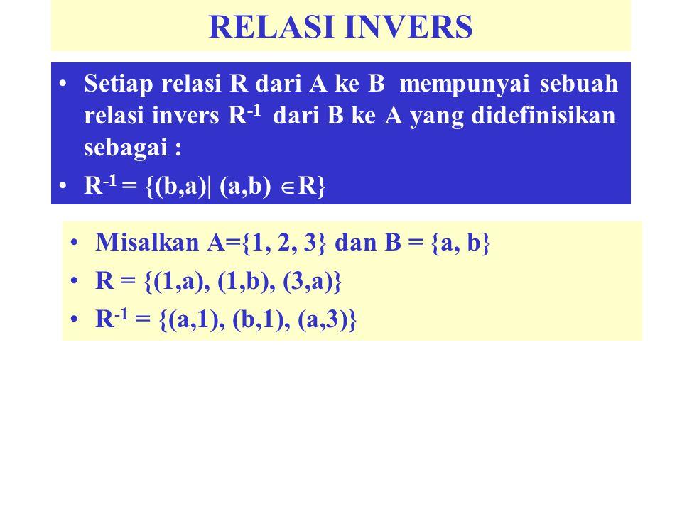 RELASI INVERS Setiap relasi R dari A ke B mempunyai sebuah relasi invers R -1 dari B ke A yang didefinisikan sebagai : R -1 = {(b,a)| (a,b)  R} Misal