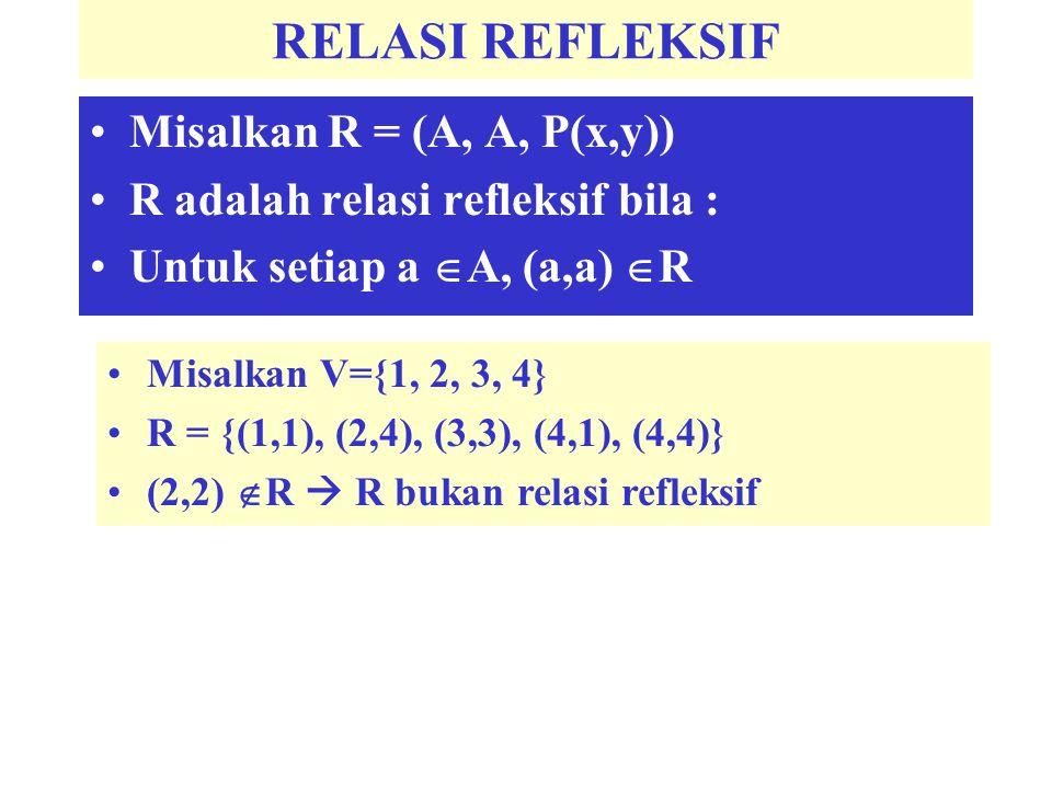 RELASI REFLEKSIF Misalkan R = (A, A, P(x,y)) R adalah relasi refleksif bila : Untuk setiap a  A, (a,a)  R Misalkan V={1, 2, 3, 4} R = {(1,1), (2,4),