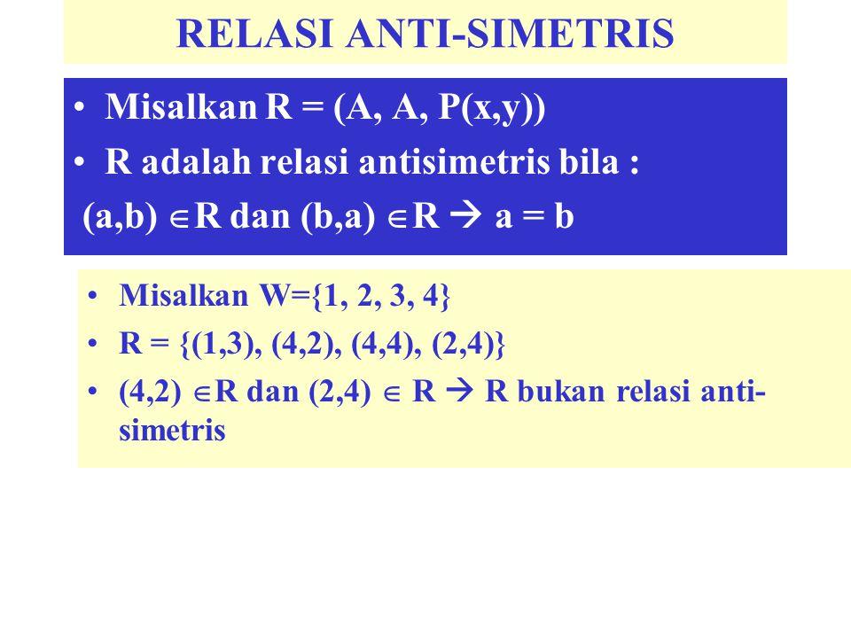 RELASI ANTI-SIMETRIS Misalkan R = (A, A, P(x,y)) R adalah relasi antisimetris bila : (a,b)  R dan (b,a)  R  a = b Misalkan W={1, 2, 3, 4} R = {(1,3