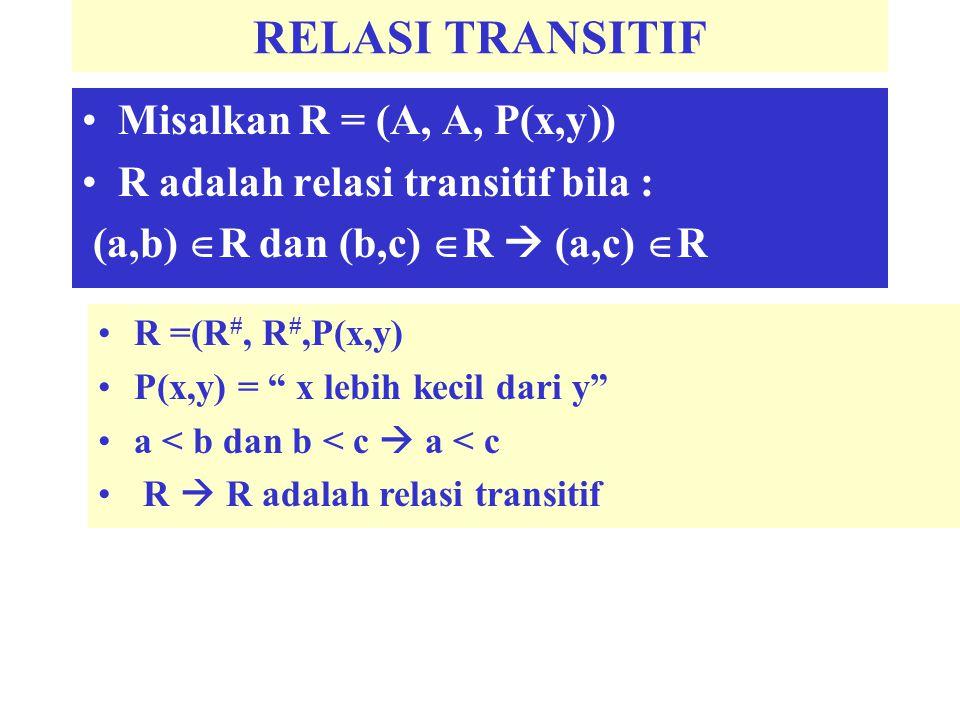 "RELASI TRANSITIF Misalkan R = (A, A, P(x,y)) R adalah relasi transitif bila : (a,b)  R dan (b,c)  R  (a,c)  R R =(R #, R #,P(x,y) P(x,y) = "" x leb"
