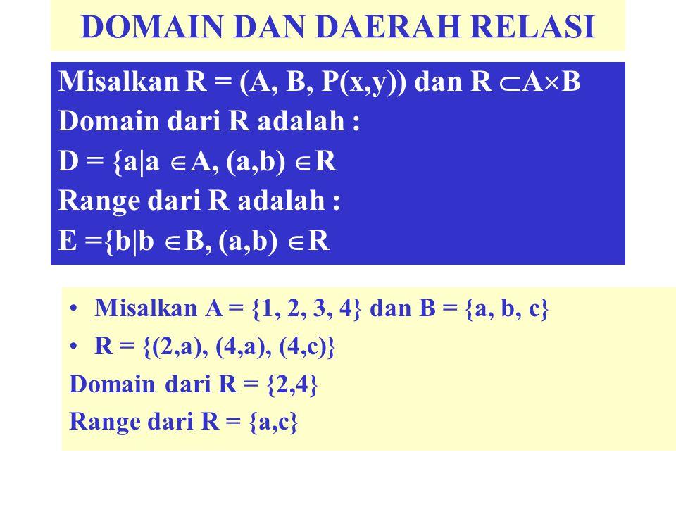 DOMAIN DAN DAERAH RELASI Misalkan R = (A, B, P(x,y)) dan R  A  B Domain dari R adalah : D = {a|a  A, (a,b)  R Range dari R adalah : E ={b|b  B, (
