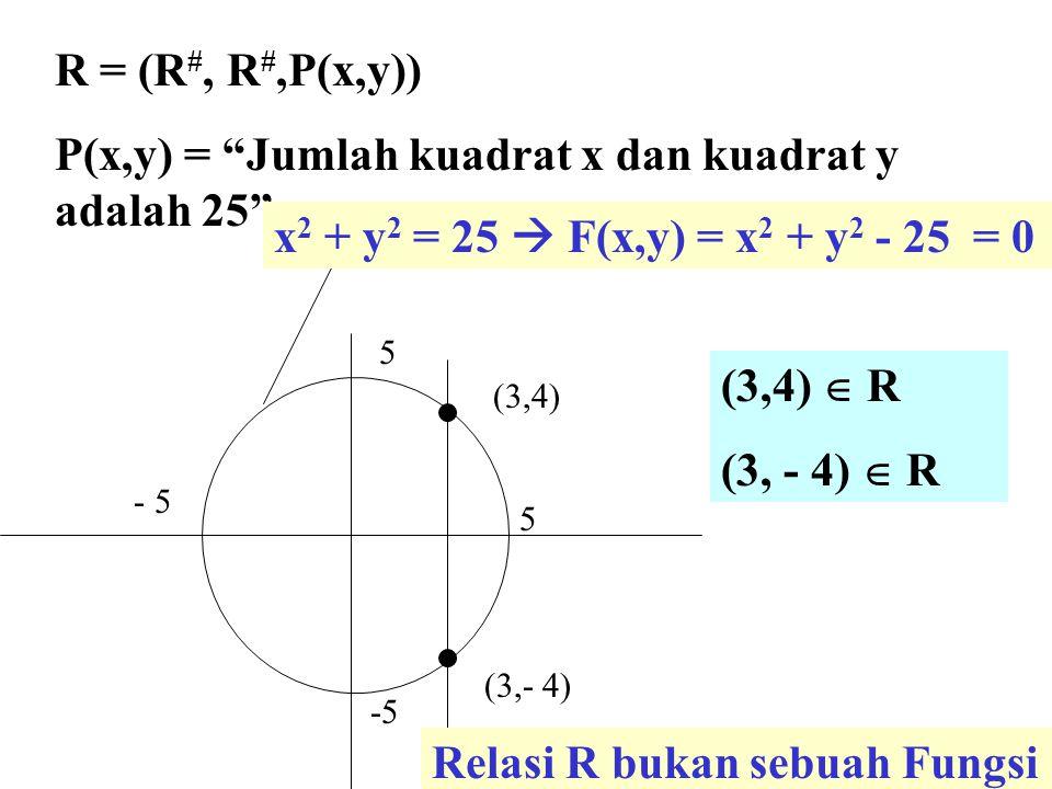 """5 5 -5 (3,4) (3,- 4) R = (R #, R #,P(x,y)) P(x,y) = """"Jumlah kuadrat x dan kuadrat y adalah 25"""" x 2 + y 2 = 25  F(x,y) = x 2 + y 2 - 25 = 0 (3,4)  R"""