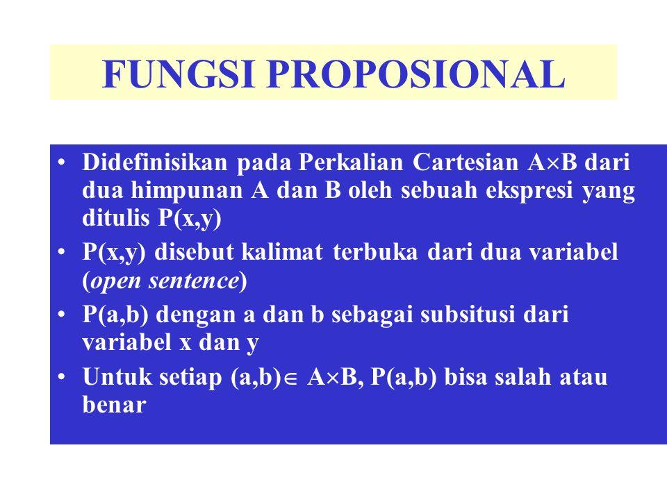 FUNGSI PROPOSIONAL Didefinisikan pada Perkalian Cartesian A  B dari dua himpunan A dan B oleh sebuah ekspresi yang ditulis P(x,y) P(x,y) disebut kali