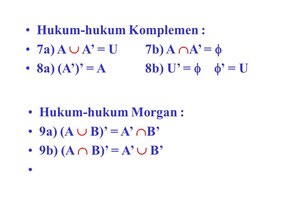 Hukum-hukum Komplemen : 7a) A  A' = U7b) A  A' =  8a) (A')' = A8b) U' =   ' = U Hukum-hukum Morgan : 9a) (A  B)' = A'  B' 9b) (A  B)' = A'  B
