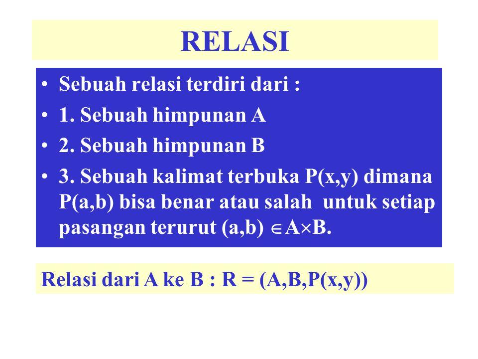 Bila P(a,b) benar ditulis a R b Bila P(a,b) salah ditulis a R b R 1 = (N,N, P(x,y)), N = bilangan bulat, P(x,y)= x dapat membagi y 3 R 1 122 R 1 75 R 1 156 R 1 13 R 1 adalah suatu relasi
