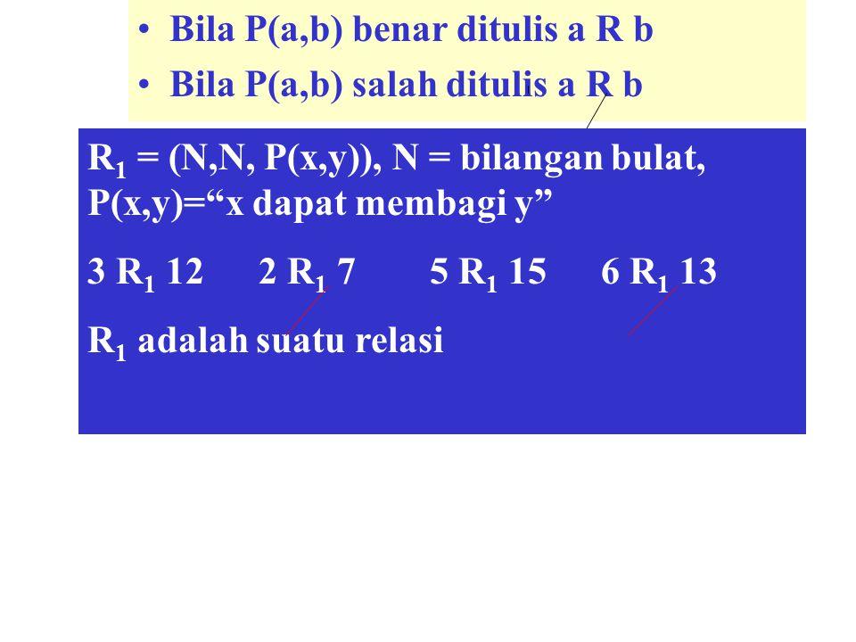 """Bila P(a,b) benar ditulis a R b Bila P(a,b) salah ditulis a R b R 1 = (N,N, P(x,y)), N = bilangan bulat, P(x,y)=""""x dapat membagi y"""" 3 R 1 122 R 1 75 R"""