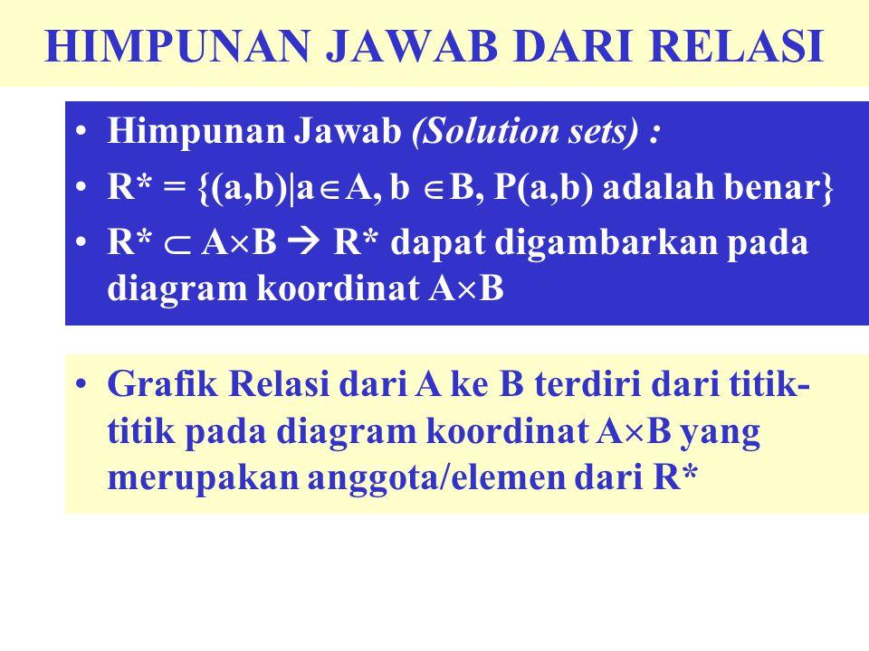 HIMPUNAN JAWAB DARI RELASI Himpunan Jawab (Solution sets) : R* = {(a,b)|a  A, b  B, P(a,b) adalah benar} R*  A  B  R* dapat digambarkan pada diag