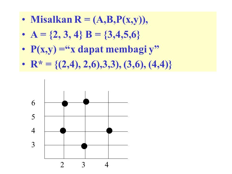 5 5 -5 (3,4) (3,- 4) R = (R #, R #,P(x,y)) P(x,y) = Jumlah kuadrat x dan kuadrat y adalah 25 x 2 + y 2 = 25  F(x,y) = x 2 + y 2 - 25 = 0 (3,4)  R (3, - 4)  R Relasi R bukan sebuah Fungsi