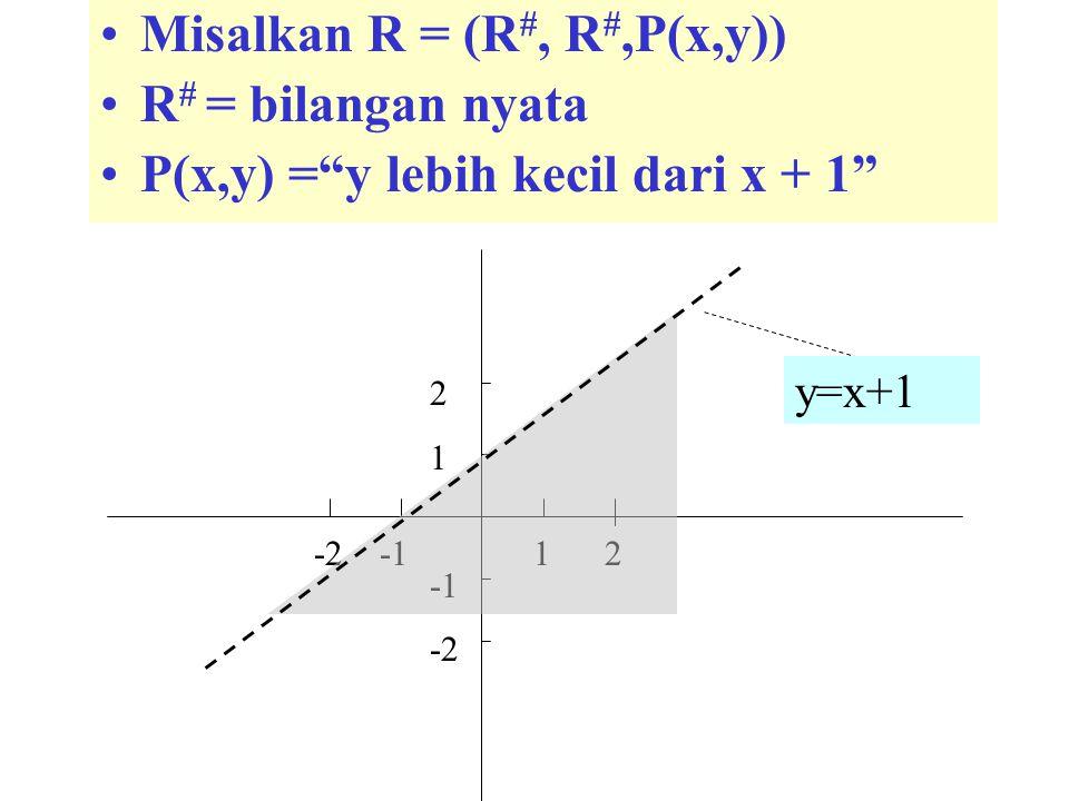 """Misalkan R = (R #, R #,P(x,y)) R # = bilangan nyata P(x,y) =""""y lebih kecil dari x + 1"""" 2 1 -2 -2 -1 1 2 y=x+1"""