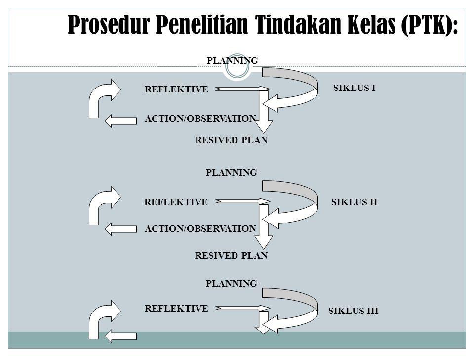 REFLEKTIVE SIKLUS I SIKLUS II SIKLUS III ACTION/OBSERVATION RESIVED PLAN PLANNING Prosedur Penelitian Tindakan Kelas (PTK):