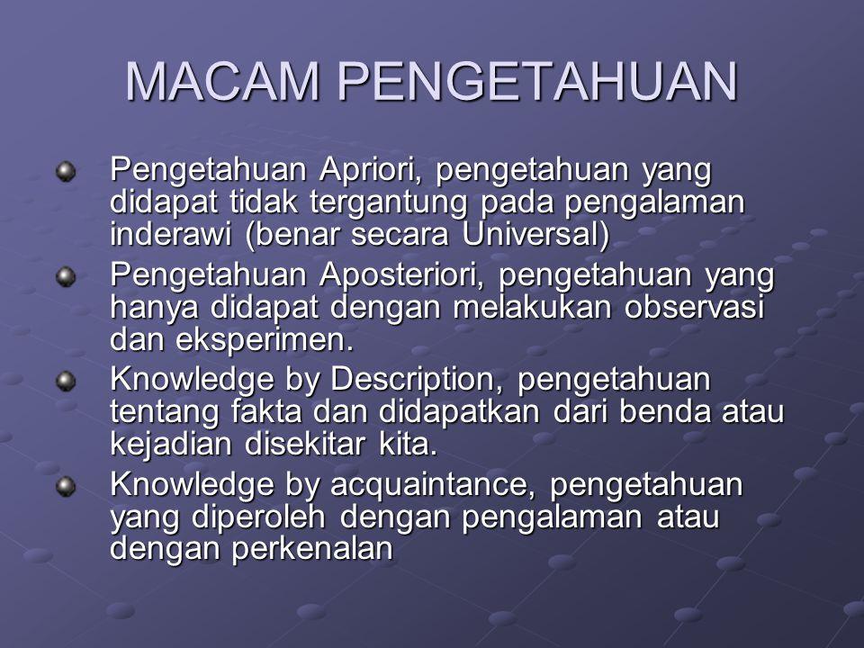 MACAM PENGETAHUAN Pengetahuan Apriori, pengetahuan yang didapat tidak tergantung pada pengalaman inderawi (benar secara Universal) Pengetahuan Aposter