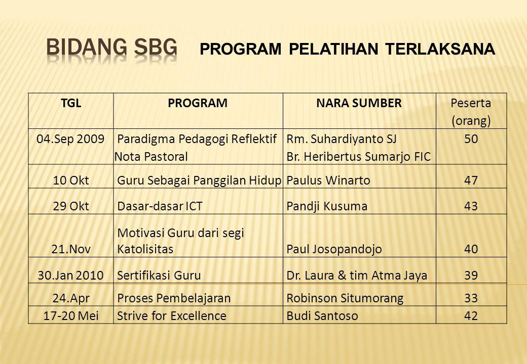 PROGRAM PELATIHAN TERLAKSANA TGLPROGRAMNARA SUMBERPeserta (orang) 04.Sep 2009 Paradigma Pedagogi Reflektif Rm.