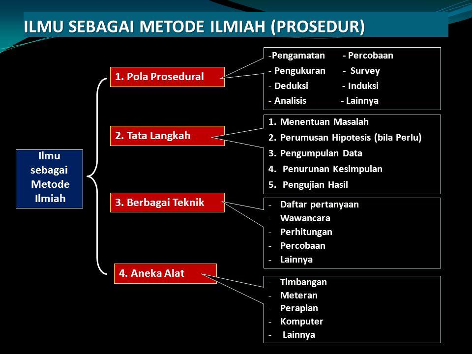 ILMU SEBAGAI METODE ILMIAH (PROSEDUR) Ilmu sebagai Metode Ilmiah 1. Pola Prosedural 2. Tata Langkah 3. Berbagai Teknik 4. Aneka Alat -Pengamatan - Per