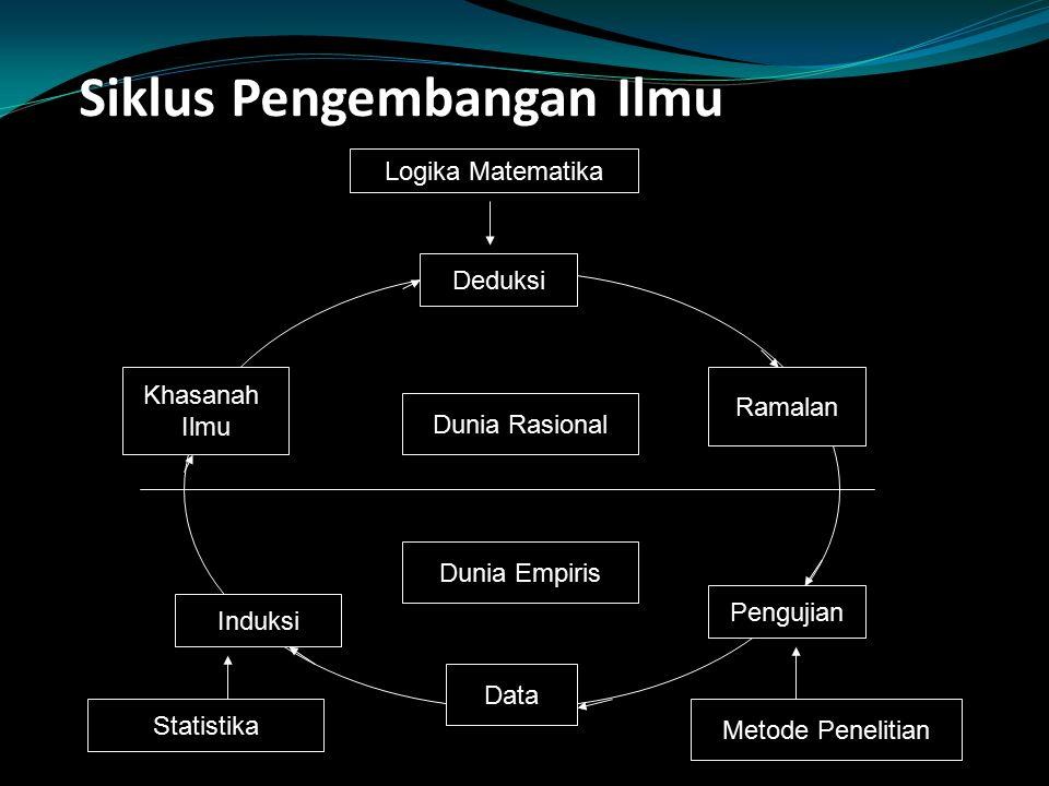 Siklus Pengembangan Ilmu Dunia Rasional Deduksi Dunia Empiris Induksi Data Pengujian Metode Penelitian Statistika Khasanah Ilmu Ramalan Logika Matemat