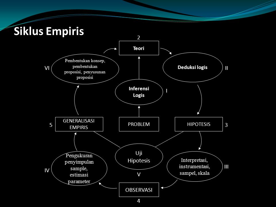 Siklus Empiris Teori Pembentukan konsep, pembentukan proposisi, penyusunan proposisi Deduksi logis Inferensi Logis PROBLEMHIPOTESIS GENERALISASI EMPIR