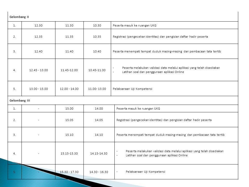 Gelombang II 1.12.3011.3010.30Peserta masuk ke ruangan UKG 2.12.3511.3510.35Registrasi (pengecekan identitas) dan pengisian daftar hadir peserta 3.3.1