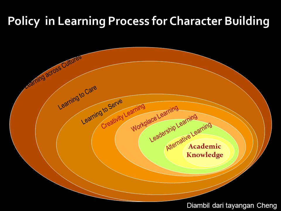 Policy in Learning Process for Character Building Classes Academic Knowledge Alternative Learning Leadership Learning Workplace Learning Creativity Le
