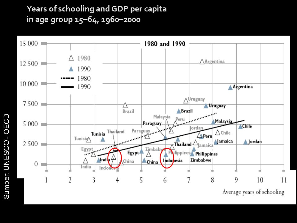 Years of schooling and GDP per capita in age group 15–64, 1960–2000 Sumber: UNESCO - OECD