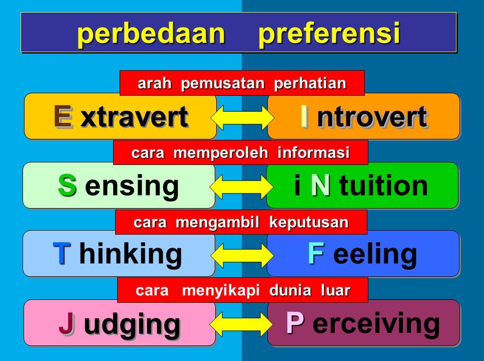 9 E E xtravert P P erceiving perbedaan preferensi S S ensing N i N tuition T T hinking F F eeling J J udging Introvert I ntrovert dunia luar cara menyikapi dunia luar cara mengambil keputusan cara memperoleh informasi arah pemusatan perhatian