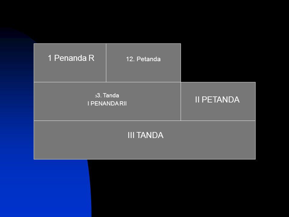 1 Penanda R 12. Petanda III TANDA II PETANDA 3 3. Tanda I PENANDA RII