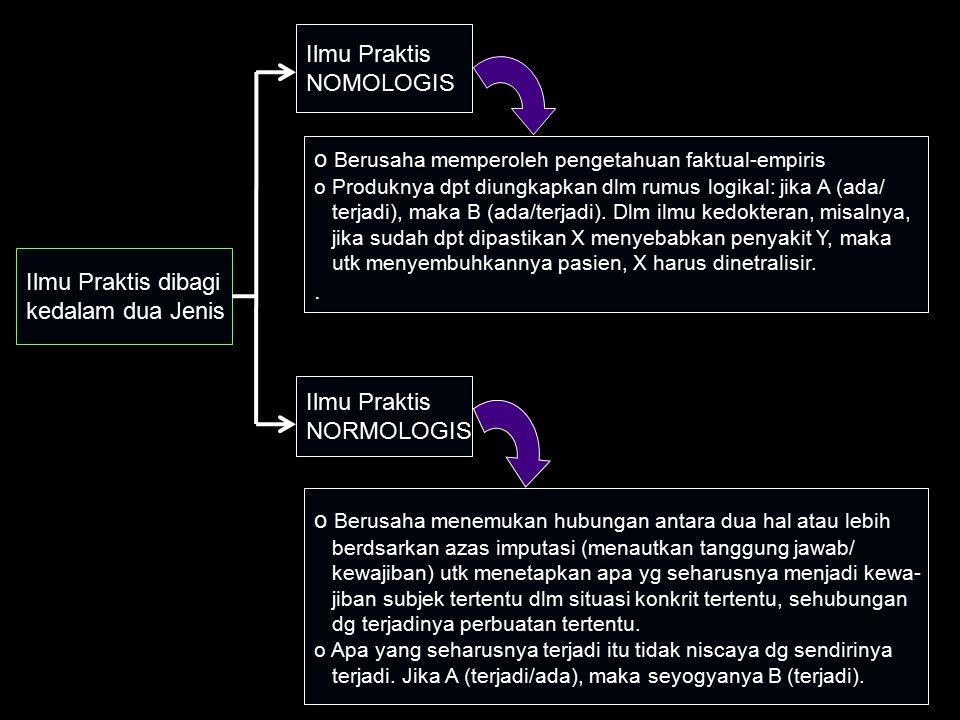Ilmu Praktis dibagi kedalam dua Jenis Ilmu Praktis NOMOLOGIS Ilmu Praktis NORMOLOGIS o Berusaha memperoleh pengetahuan faktual-empiris o Produknya dpt diungkapkan dlm rumus logikal: jika A (ada/ terjadi), maka B (ada/terjadi).