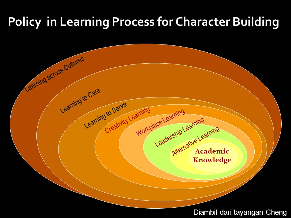 Policy in Learning Process for Character Building Classes Academic Knowledge Alternative Learning Leadership Learning Workplace Learning Creativity Learning Learning to Serve Learning to Care Learning across Cultures Diambil dari tayangan Cheng