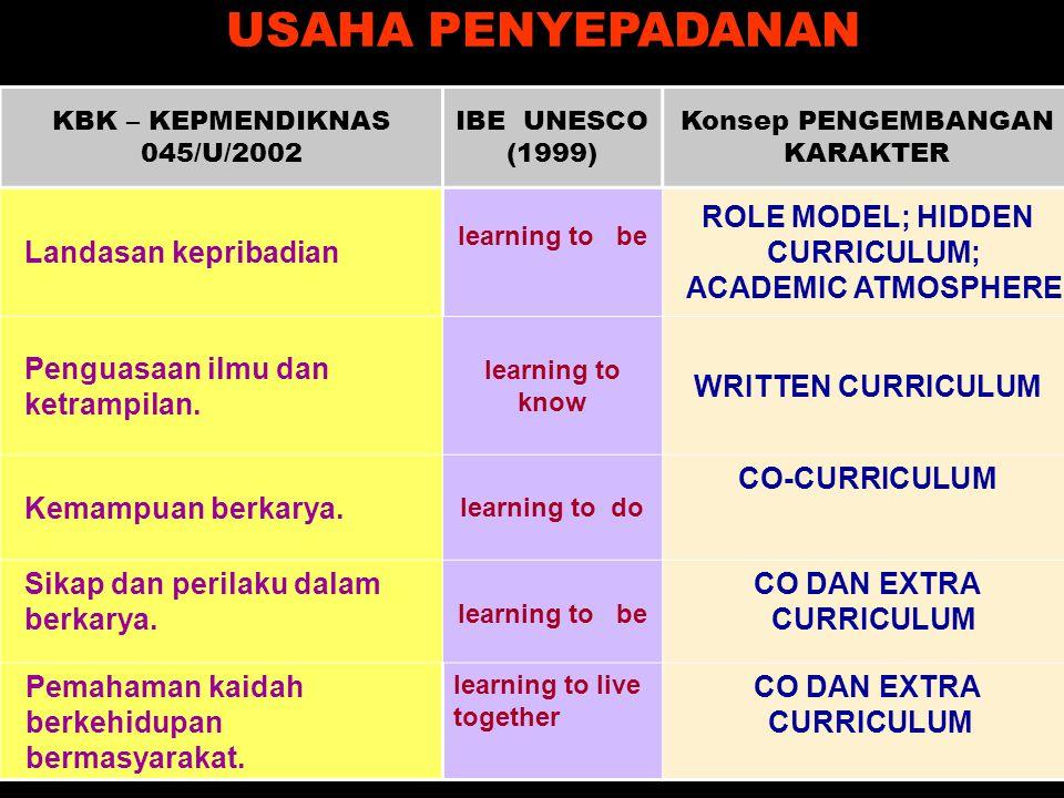 KBK – KEPMENDIKNAS 045/U/2002 IBE UNESCO (1999) Konsep PENGEMBANGAN KARAKTER Landasan kepribadian learning to be ROLE MODEL; HIDDEN CURRICULUM; ACADEMIC ATMOSPHERE Penguasaan ilmu dan ketrampilan.