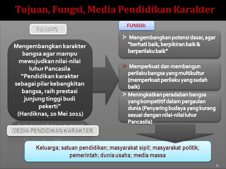5 FUNGSI: Keluarga; satuan pendidikan; masyarakat sipil; masyarakat politik; pemerintah; dunia usaha; media massa Tujuan, Fungsi, Media Pendidikan Karakter