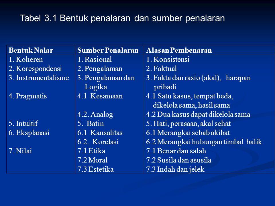Bentuk NalarSumber PenalaranAlasan Pembenaran 1. Koheren 2. Korespondensi 3. Instrumentalisme 4. Pragmatis 5. Intuitif 6. Eksplanasi 7. Nilai 1. Rasio