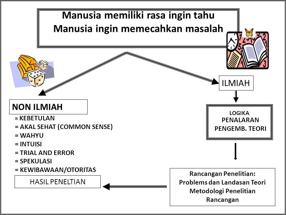 Mengapa Diperlukan Penelitian? Fakta, data, dan informasi Generalisasi Prinsip-prisip Dalil / kaidah-kaidah Teori-teori Penemuan