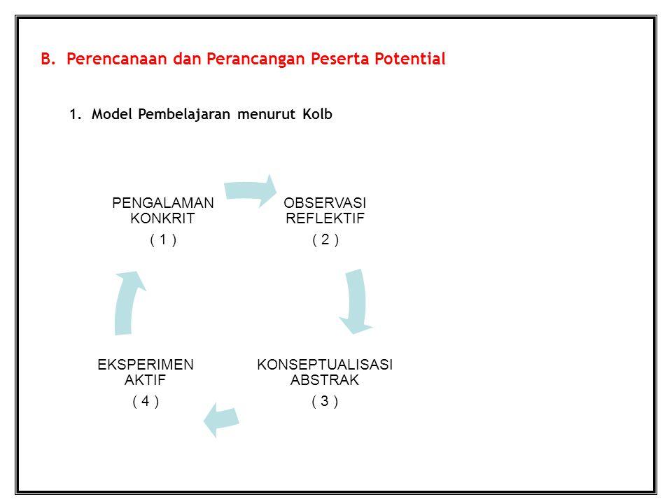 B. Perencanaan dan Perancangan Peserta Potential 1. Model Pembelajaran menurut Kolb OBSERVASI REFLEKTIF ( 2 ) KONSEPTUALISASI ABSTRAK ( 3 ) EKSPERIMEN