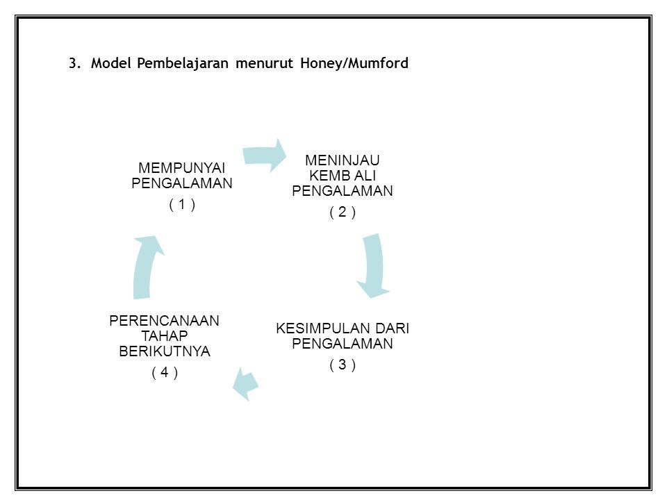 3. Model Pembelajaran menurut Honey/Mumford MENINJAU KEMB ALI PENGALAMAN ( 2 ) KESIMPULAN DARI PENGALAMAN ( 3 ) PERENCANAAN TAHAP BERIKUTNYA ( 4 ) MEM