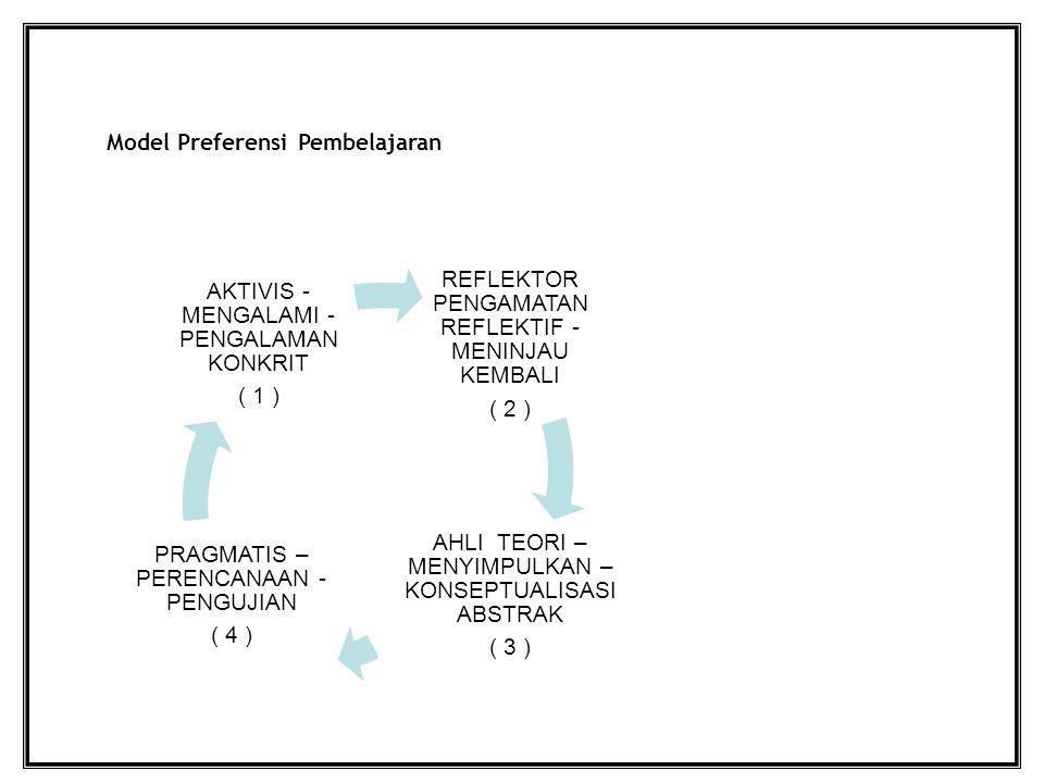 Model Preferensi Pembelajaran REFLEKTOR PENGAMATAN REFLEKTIF - MENINJAU KEMBALI ( 2 ) AHLI TEORI – MENYIMPULKAN – KONSEPTUALISASI ABSTRAK ( 3 ) PRAGMATIS – PERENCANAAN - PENGUJIAN ( 4 ) AKTIVIS - MENGALAMI - PENGALAMAN KONKRIT ( 1 )