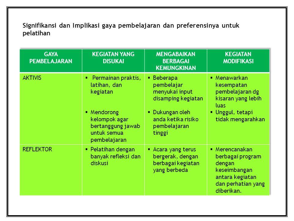 Signifikansi dan Implikasi gaya pembelajaran dan preferensinya untuk pelatihan