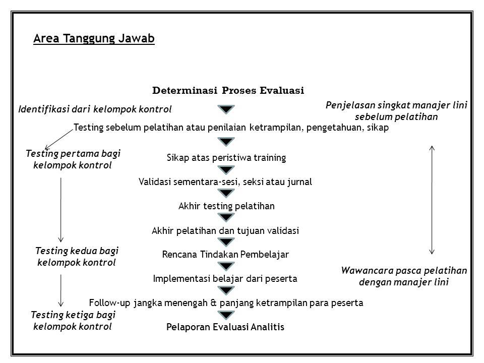 Area Tanggung Jawab Determinasi Proses Evaluasi Testing sebelum pelatihan atau penilaian ketrampilan, pengetahuan, sikap Penjelasan singkat manajer li