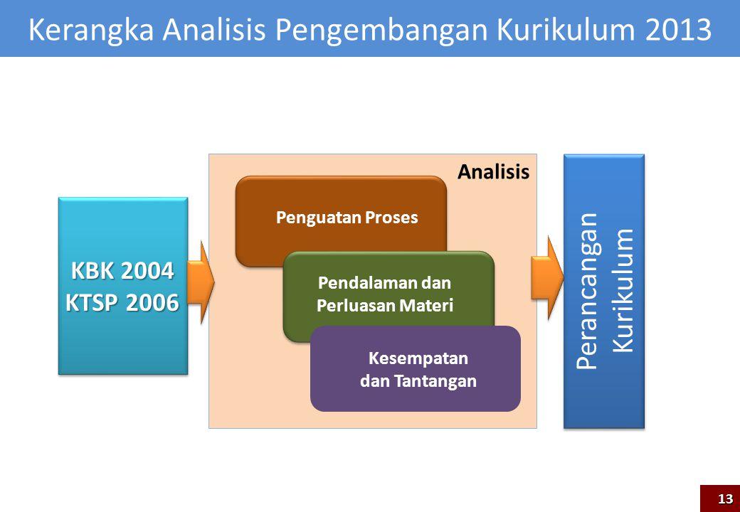 Analisis Kerangka Analisis Pengembangan Kurikulum 2013 KBK 2004 KTSP 2006 KBK 2004 KTSP 2006 Pendalaman dan Perluasan Materi Penguatan Proses 13 Peran