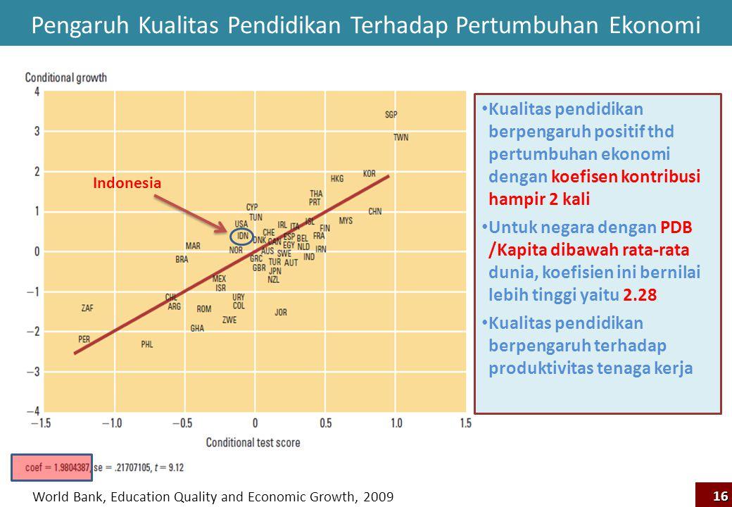 Pengaruh Kualitas Pendidikan Terhadap Pertumbuhan Ekonomi Indonesia Kualitas pendidikan berpengaruh positif thd pertumbuhan ekonomi dengan koefisen ko