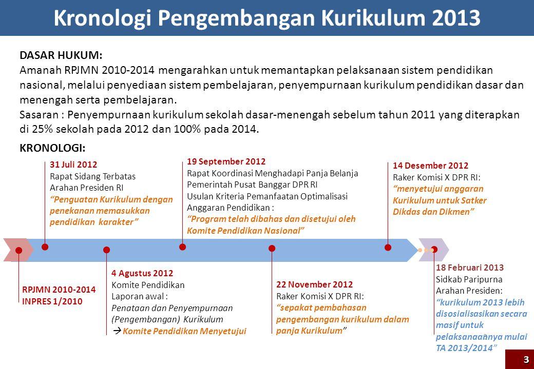 Kronologi Pengembangan Kurikulum 2013 DASAR HUKUM: Amanah RPJMN 2010-2014 mengarahkan untuk memantapkan pelaksanaan sistem pendidikan nasional, melalu